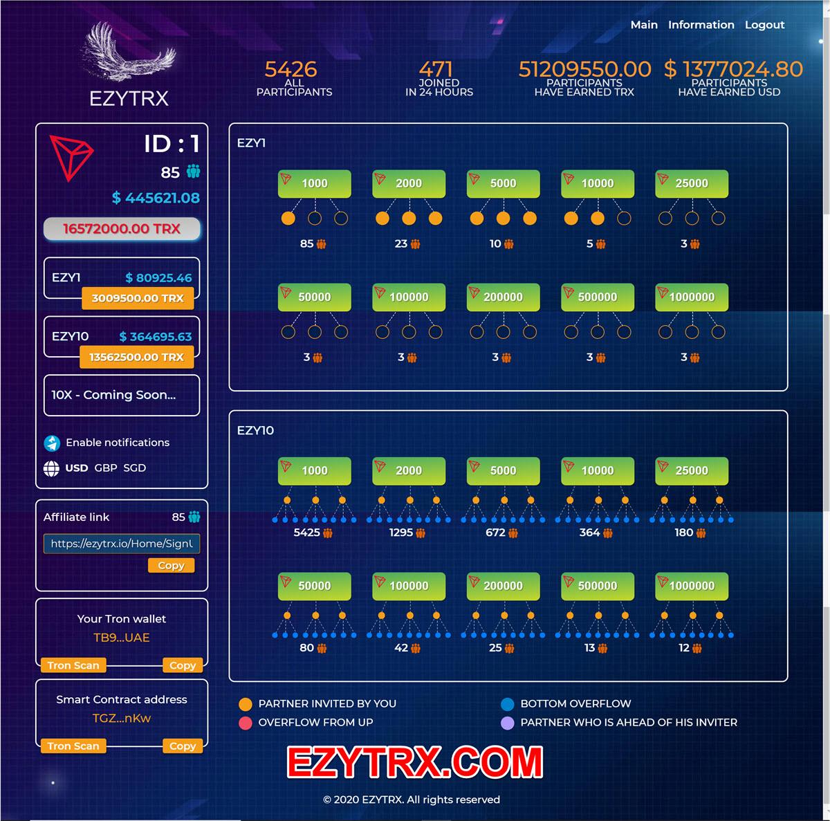 EZYTRX 5426 MEMBERS 1.377M COMMISSIONSX1200