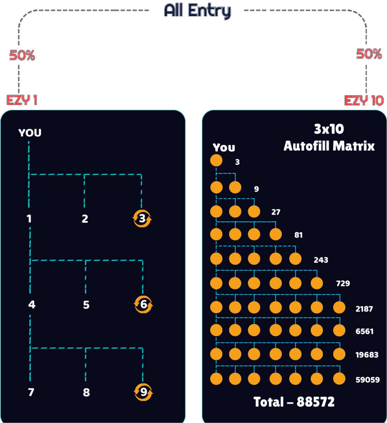 EZYTRX EZ1 EZ10 a 1500