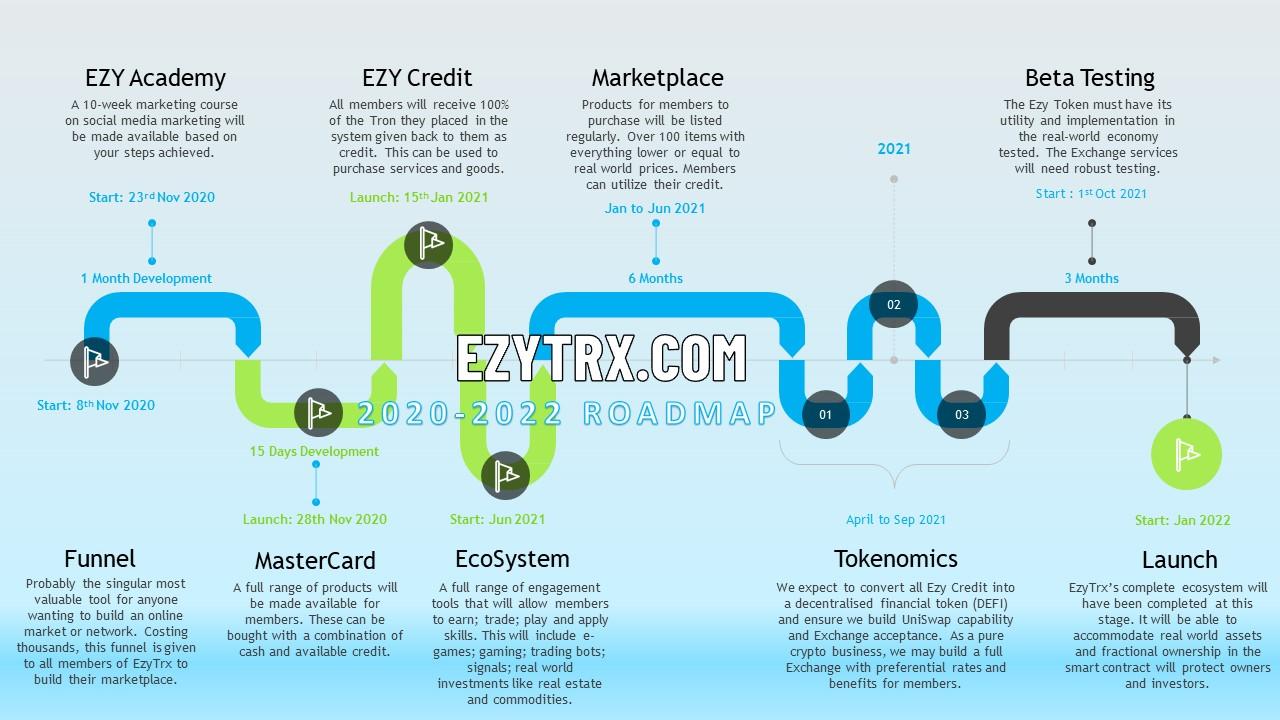 EZYTRX Roadmap 2021 - 2022